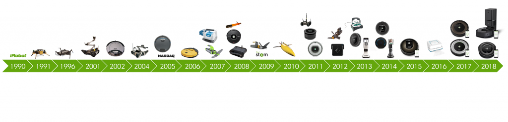 iRobot and Roomba track record